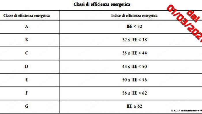Guida lavastoviglie a basso consumo energetico | come leggere la nuova etichetta europea e a cosa stare attenti nella scelta | dal 01/03/2021