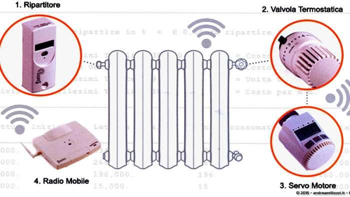 Andrea Millozzi blog - Contabilizzatori di calore: leggi, ripartizione dei consumi e costi sottovalutati