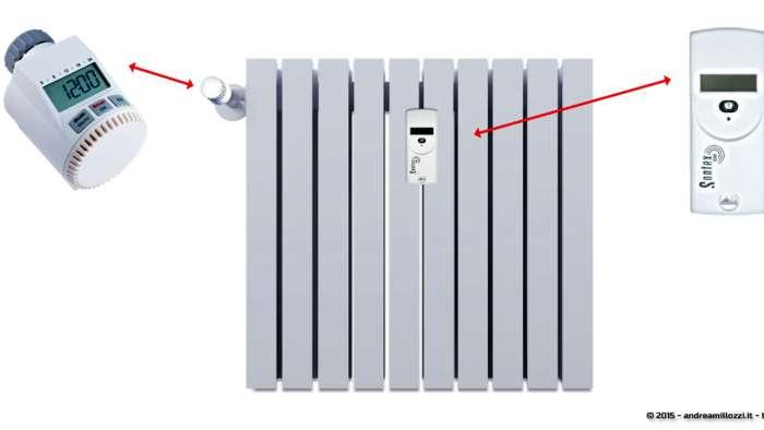 Andrea Millozzi blog - Contabilizzatori di calore: leggi, ripartizione dei consumi e costi sottovalutati - funzionamento del contabilizzatore
