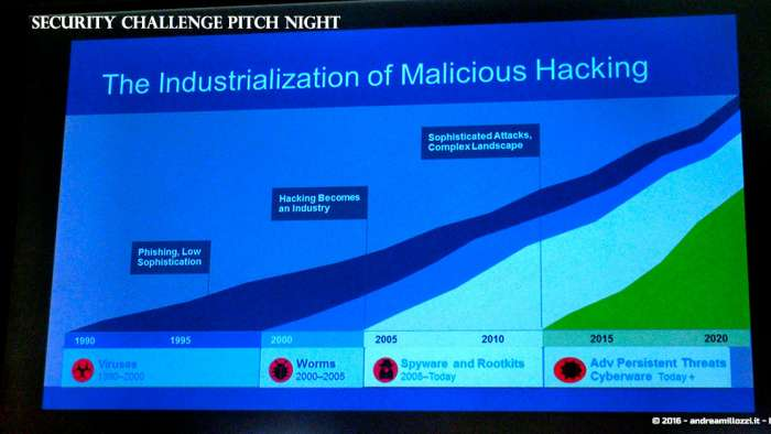 Andrea Millozzi blog | Security Challenge Pitch Night: evento finale della Luiss ENLABS e Cisco che ricercano talenti per realizzare startup in ambito di cyber-security | industrialization of Malicious Hacking