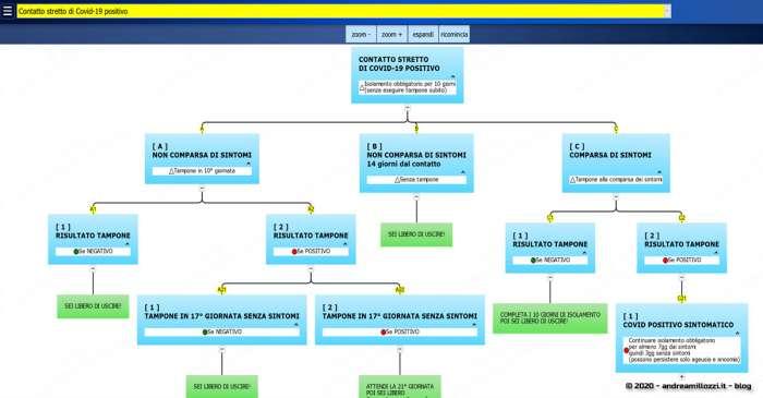 Covid-19 | sapere cosa fare, caso per caso, seguendo i diagrammi di flusso interattivi